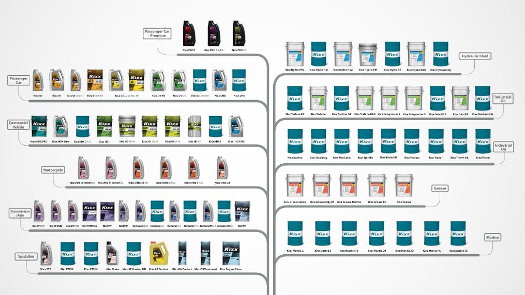 180 видов продукции Kixx